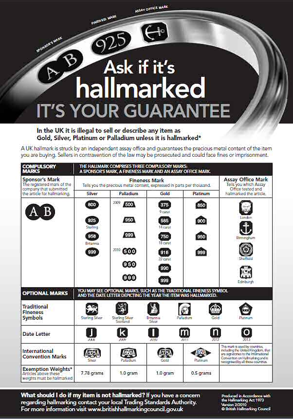 Uk HAllmarks Explained